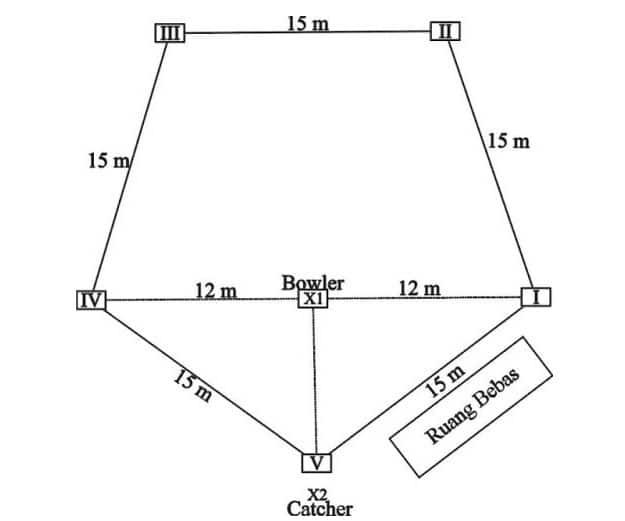 Rounders Adalah Pengertian Sejarah Teknik Prasara