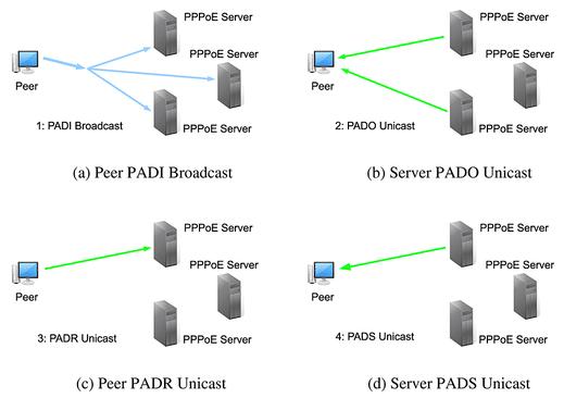 Perbedaan PPPoE dengan PPTP