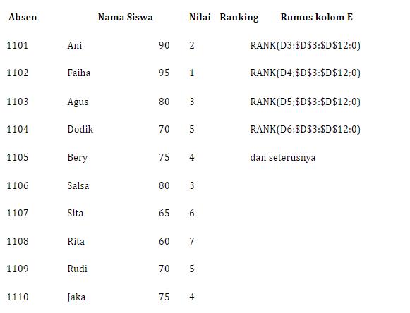 rumus ranking excel